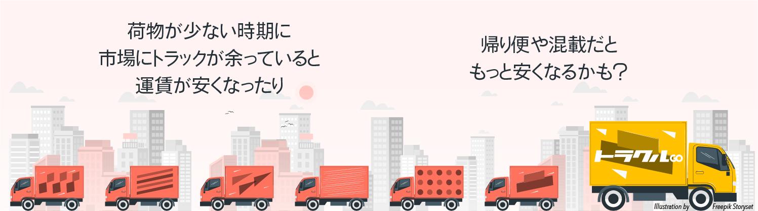 価格変動キャンペーントラックの画像